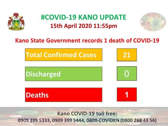 Kwana 5 da bullar cutar coronavirus a jihar Kano har yawan masu ita a ya haura mutum 20.