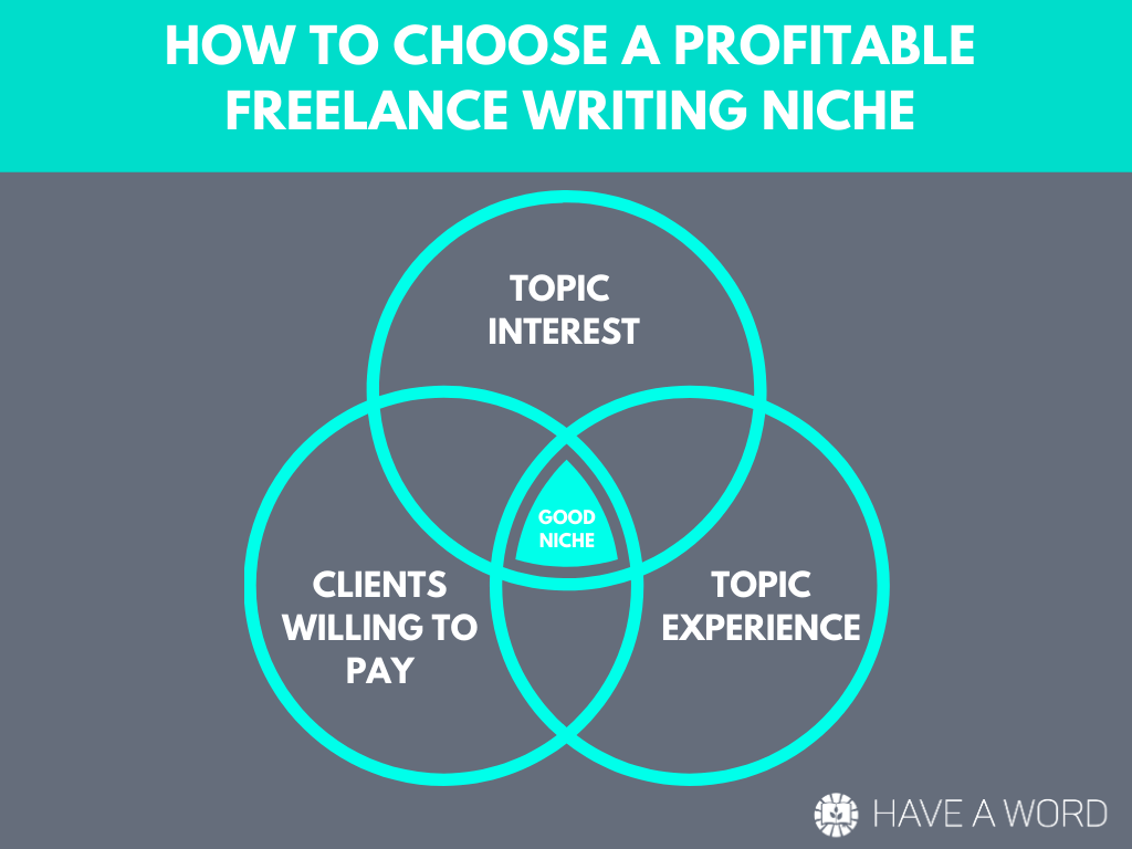 How to choose a profitable freelance writing niche