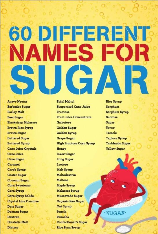 60 different names for sugar. Credit: That Sugar Film