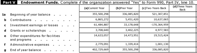 Investments generate much of the endowment's growth (and losses). This table is from the College's 2010-2011 IRS form 990, which is available publicly.