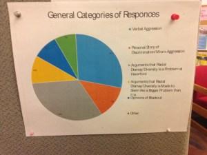 BSL's breakdown of the student responses.