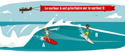 regles de priorites surf