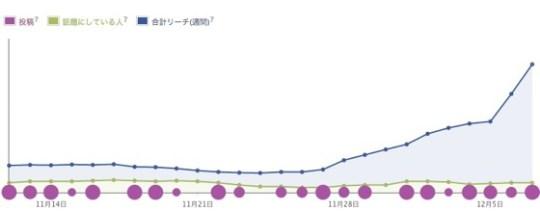 Facebook insite reach 20121210 3