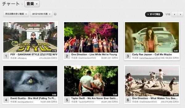 Youtube chart 20121016 7