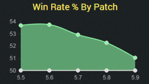 topheca5.9winrate