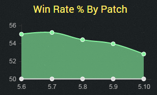 jinx5.10winrate
