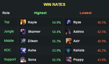 6.15winrate