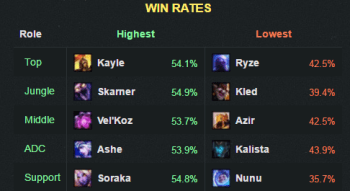 6.16winrate