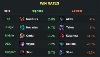 6-22winrate