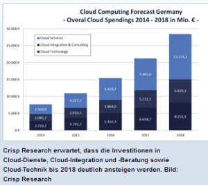 Investitionen in Cloud Dienste Quelle: crisp research