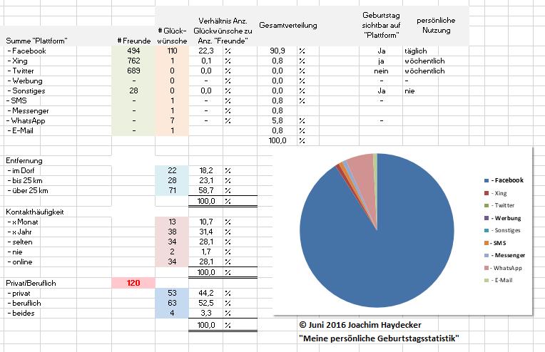 geburtstagsstatistiken 2016 a