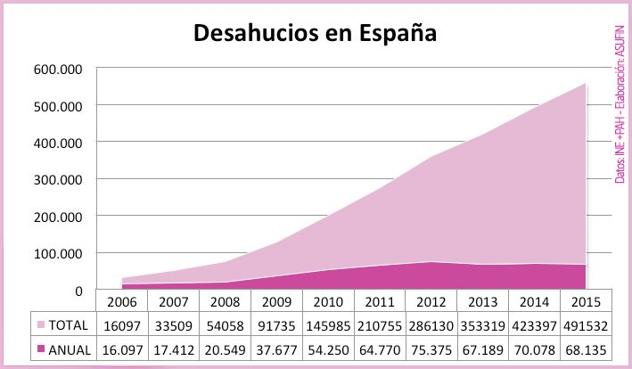 ASUFIN_desahucios_Espana
