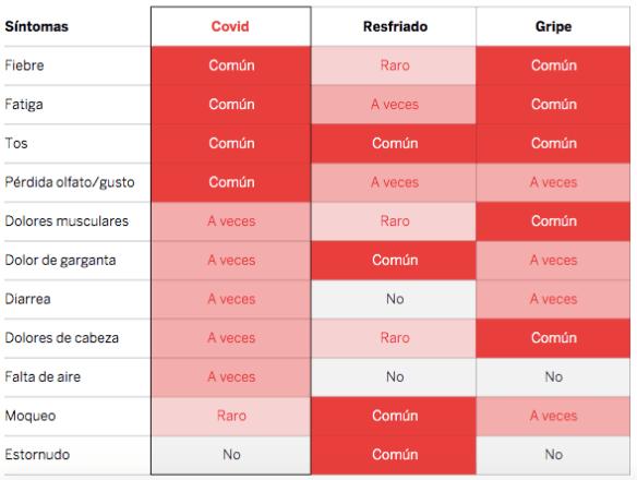 Diferentes síntomas de covid, resfriado y gripe