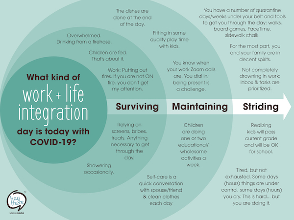 Work + Life Integration Covid mental check-in