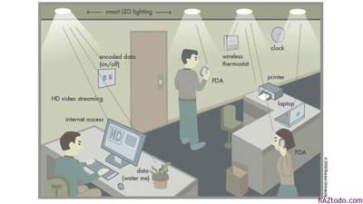 Qué es Li-Fi