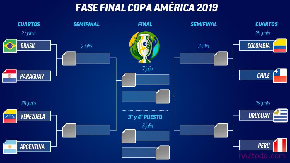 Copa América Fixture 2019, cuartos, semifinal y final