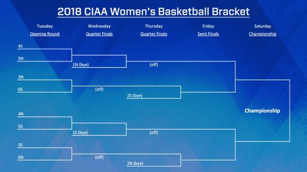 2018_Womens_Bracket-process-s600x338