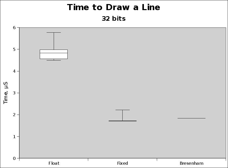 Timing results, 32 bits Athlon XP 2000+