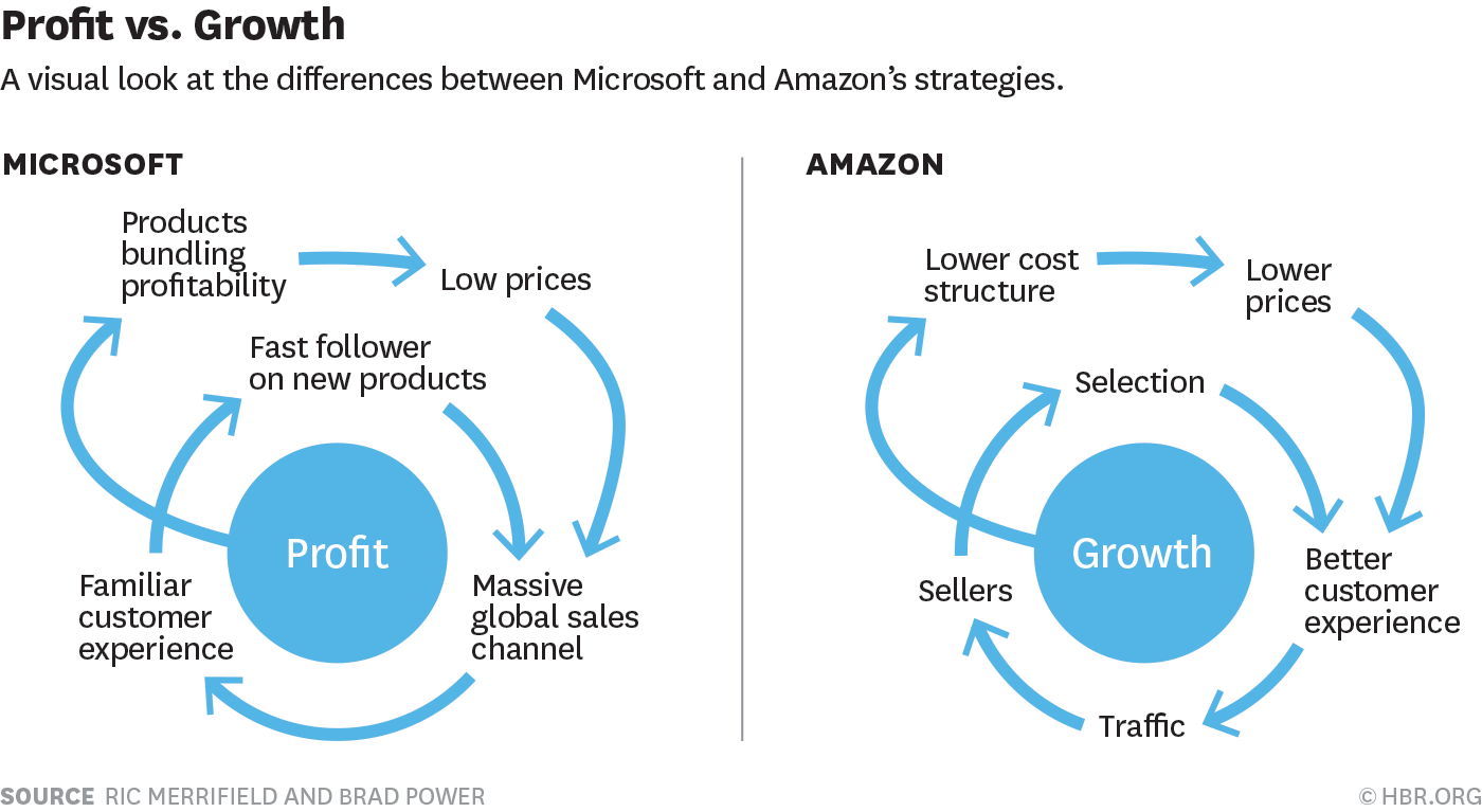 amazon and corporate innovation The following is an excerpt from the ournetwork q2 innovation report,  downloadable here amazon and whole foods: what we learned.
