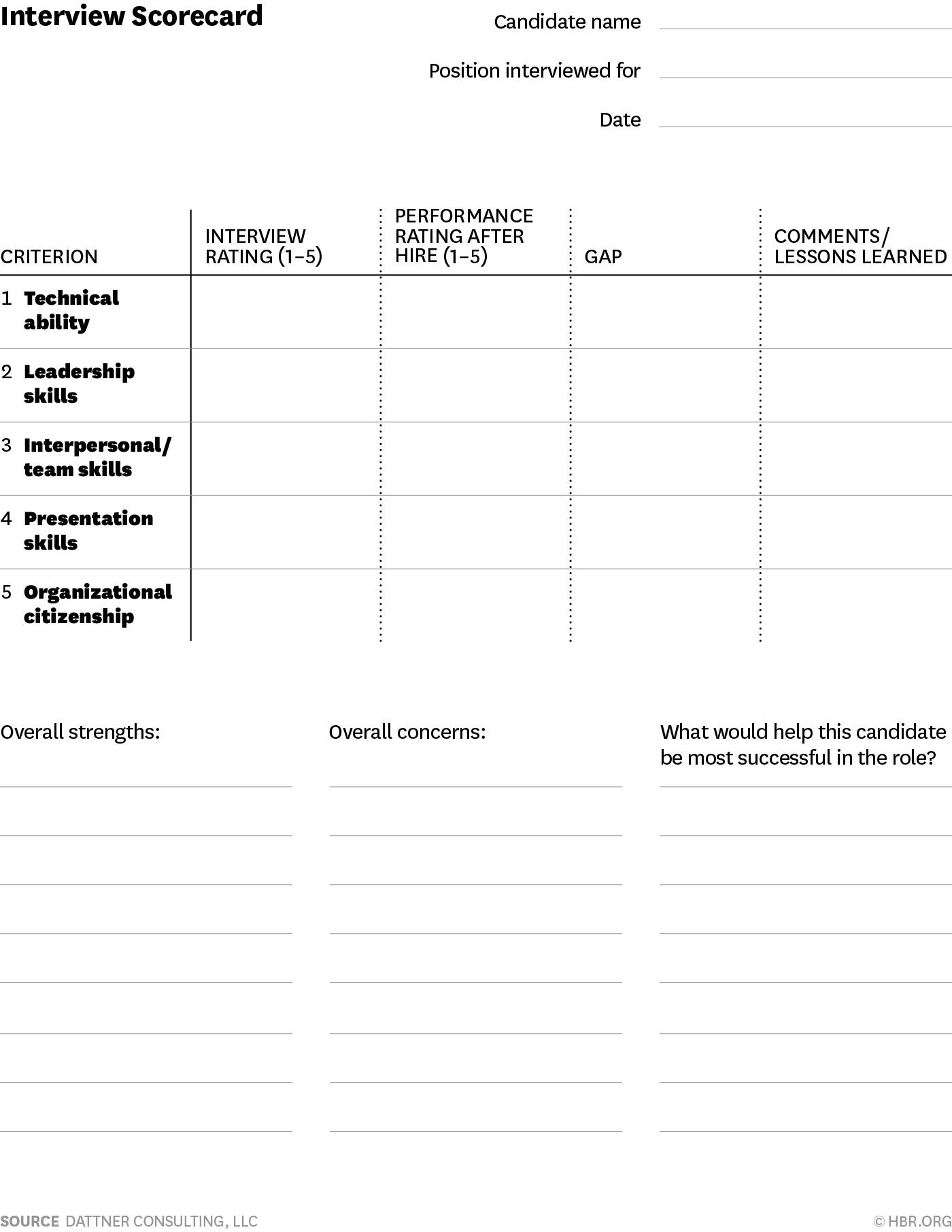 A Scorecard For Making Better Hiring Decisions