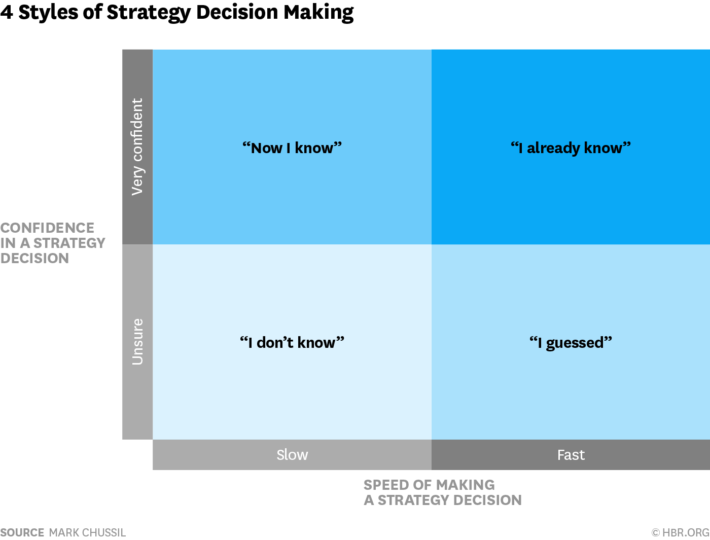 Slow Deciders Make Better Strategists