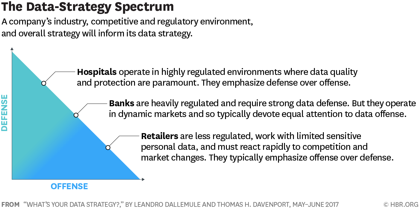 The 2 Types Of Data Strategies Every Company Needs