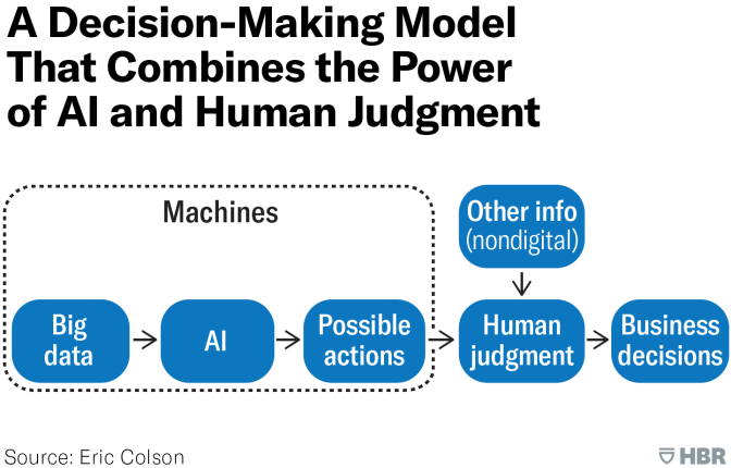 Harvard Business Review – A Model for Decission Making Combining AI and Human Judgement