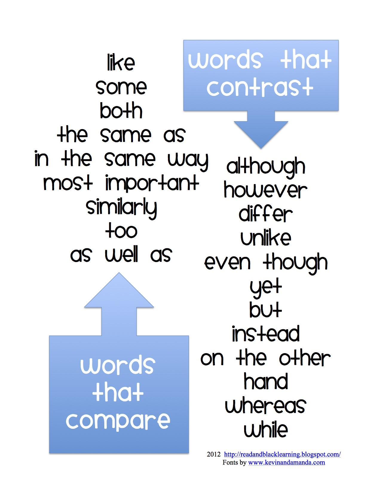 Signal Words Compare Contrast Essays