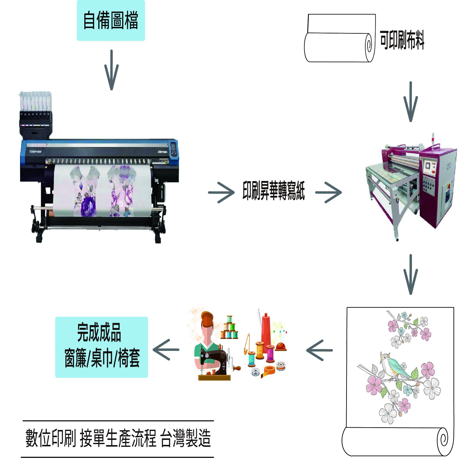 數位印刷下單區