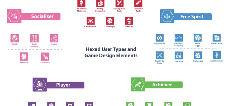 The Gamification User Types Hexad Scale