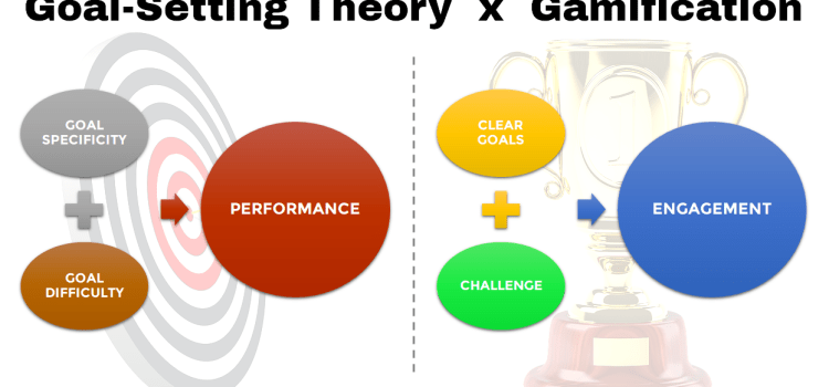 Understanding Gamification Through Goal-Setting Theory