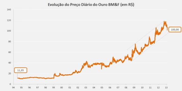 Ouro Diario 1994 2013 600x300 Como Investir em Ouro: O Guia Completo