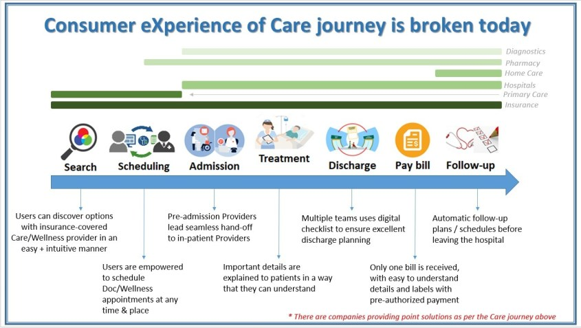 Consumer experience of care journey is broken today