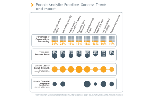 People Analytics Practices