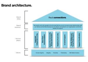 HCO Brand Architecture 2019