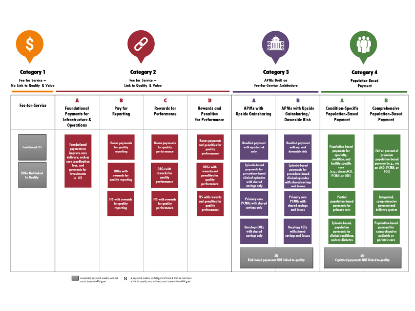 APM Framework flowchart