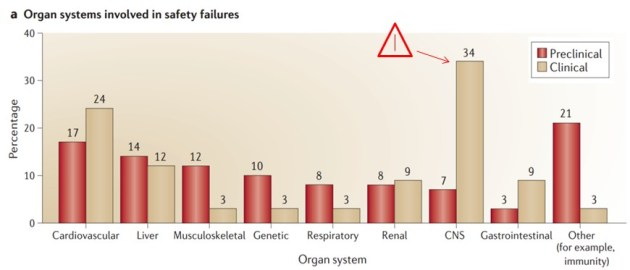 _Toxiclogy_organs