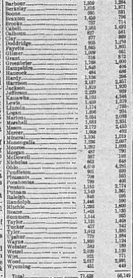 Gubernatorial Election results by county 1884