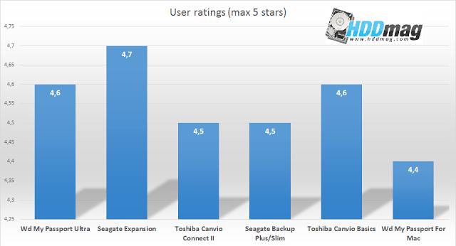 user rating comparison - Best 1TB External Hard Drives