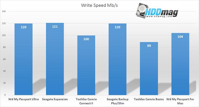 write speed comparison - Best 1TB External Hard Drives
