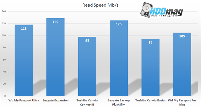 read speed comparison - Best 1TB External Hard Drives