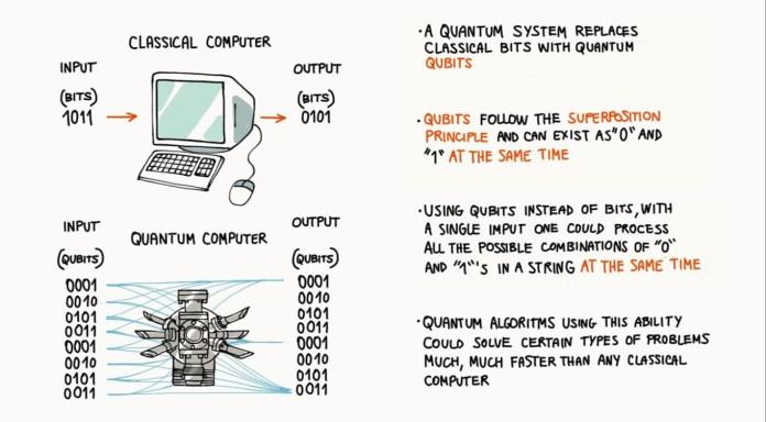 quantum computing power