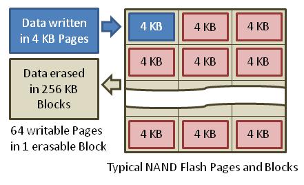 nand flash memory