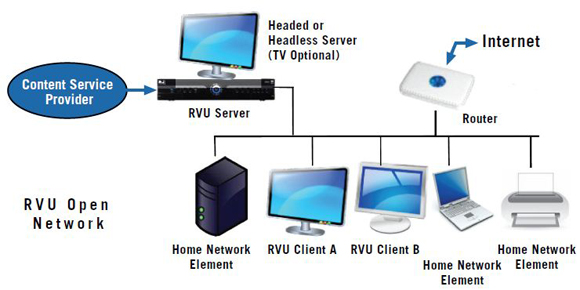 RVU Alliance_RVU Open Network Diagram 580?resize=580%2C290 directv whole home dvr wiring diagram directv free wiring whole home dvr wiring diagram at crackthecode.co