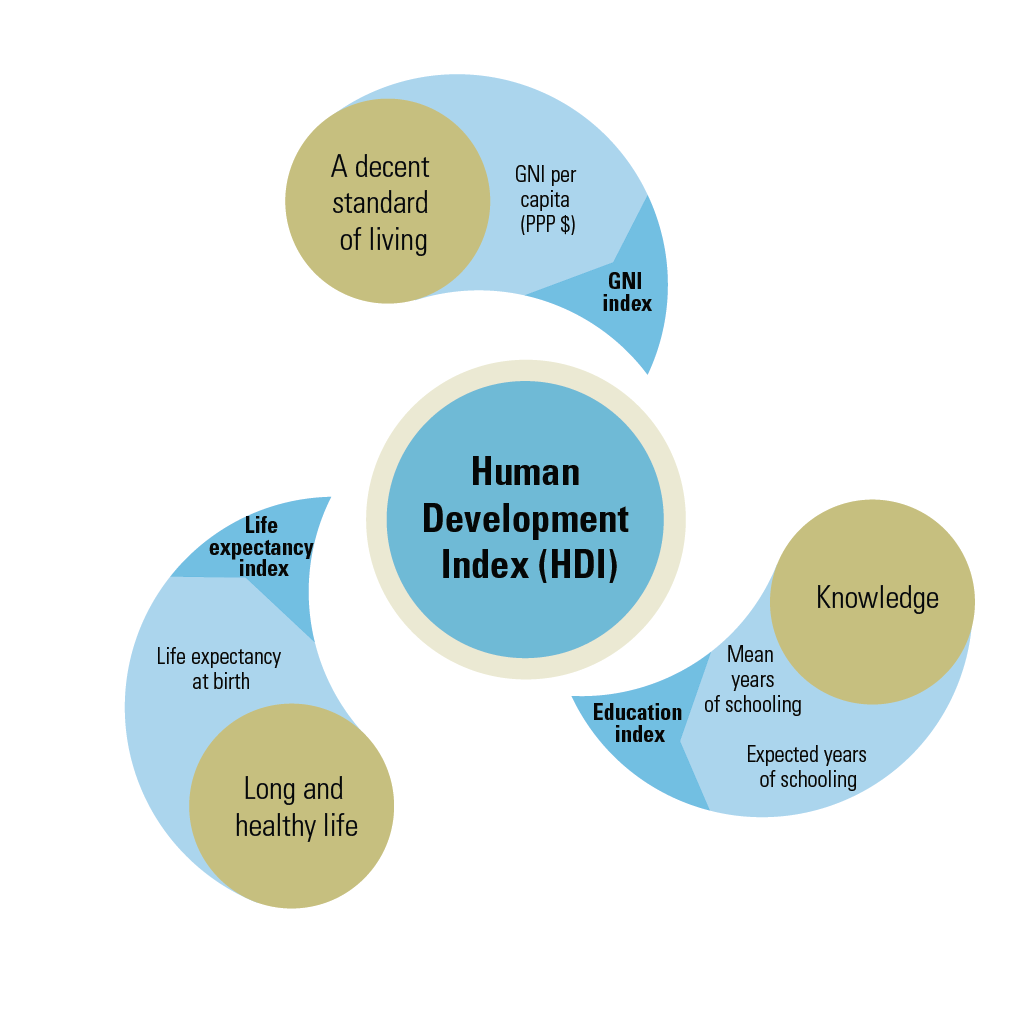 About Human Development