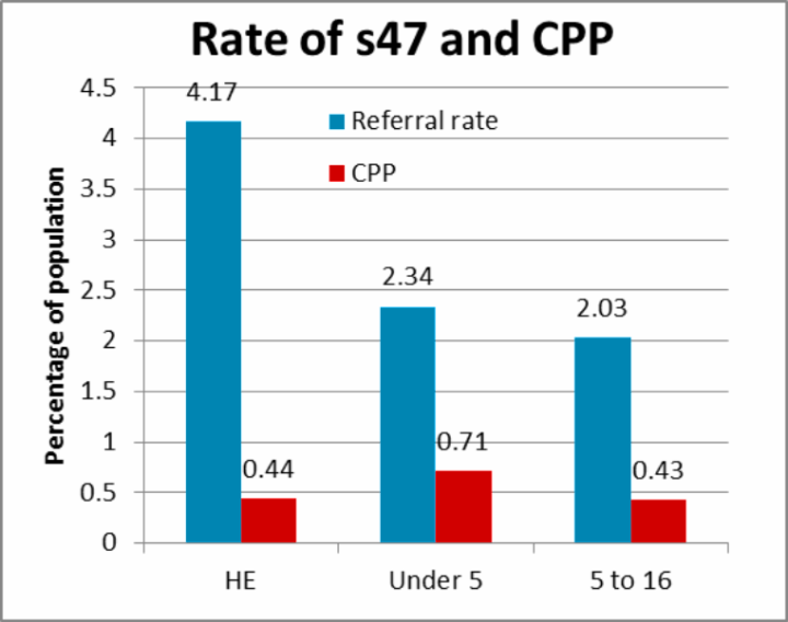 Rate of CPP following assessment under the Children Act 1989 s47
