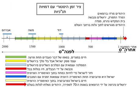 ירושלים ובית המקדש נהרסו על ידי הרומאים ב70 אחרי הספירה. היהודים נשלחו לגלות לנצח.