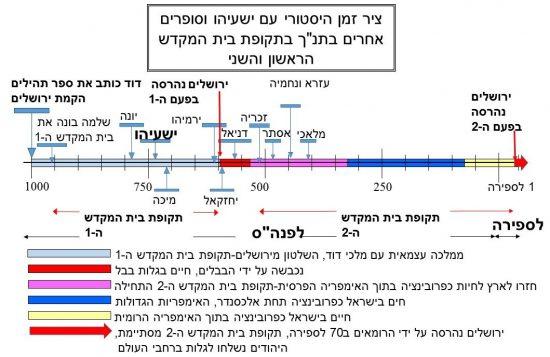 """ציר זמן היסטורי עם ישעיהו וסופרים אחרים בתנ""""ך בתקופת בית המקדש הראשון והשני"""