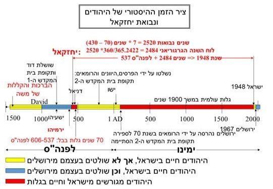 ציר הזמן ההיסטורי של היהודים ממשה ועד ימינו, מראה את יחזקאל ואת נבואת גלותו