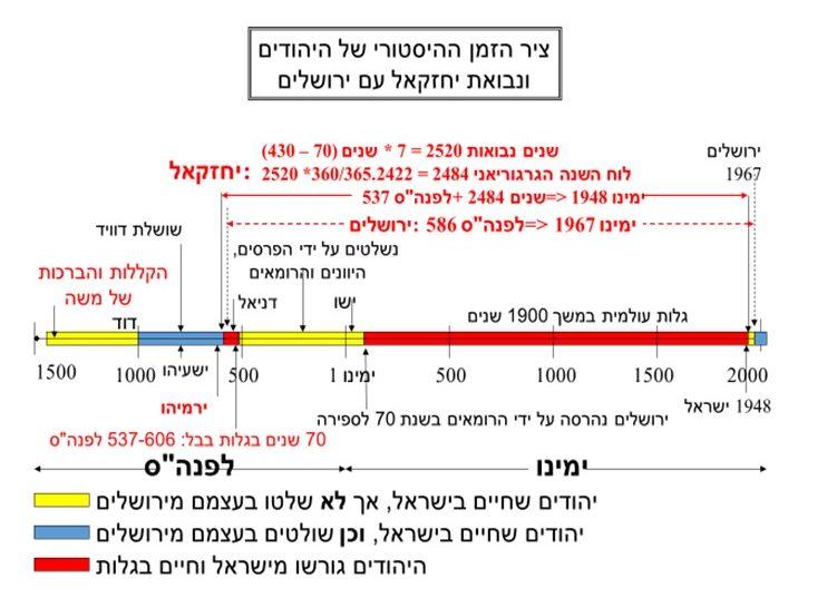 יחזקאל מנבא את ההתפזרות וההתכנסות מחדש לירושלים, בתזמון של לוח הזמנים של ישראל
